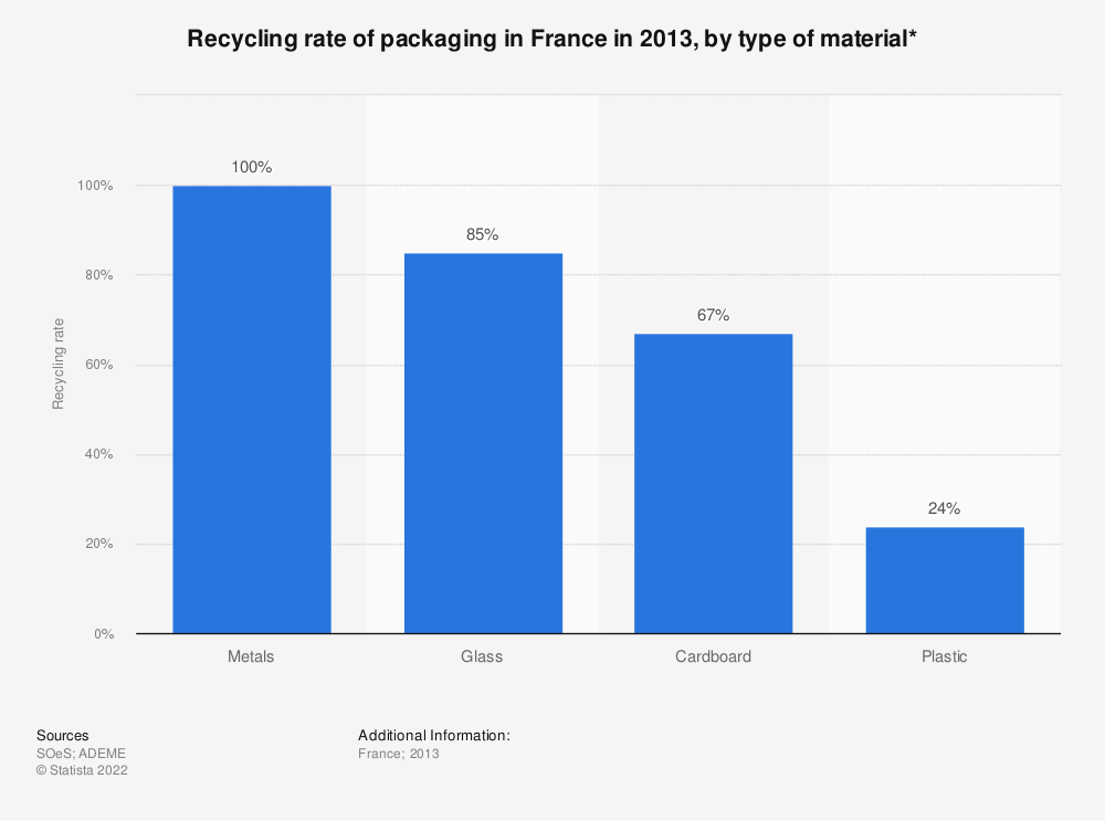 Statistic: Recycling rate of packaging in France in 2013, by type of material* | Statista