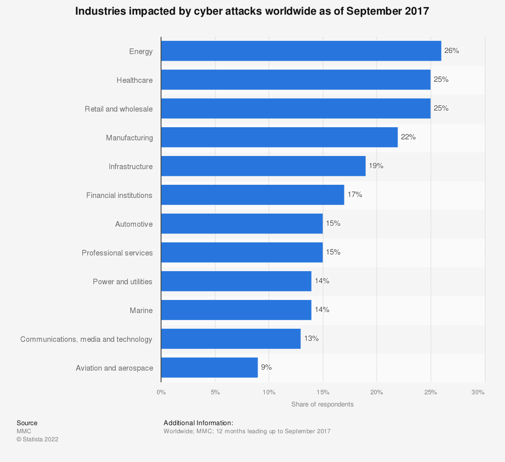 Statistic: Industries impacted by cyber attacks worldwide as of September 2017 | Statista