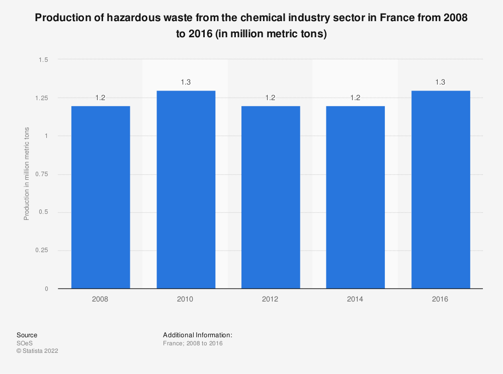 Statistic: Production of hazardous waste from the chemical industry sector in France from 2008 to 2016 (in million metric tons) | Statista