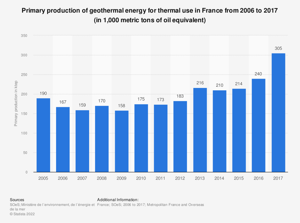 Statistic: Primary production of geothermal energy for thermal use in France from 2006 to 2015 (in 1,000 metric tons of oil equivalent) | Statista