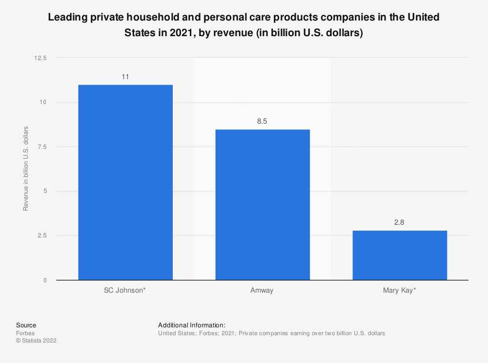 Statistic: Leading private household and personal care products companies in the United States in 2018, by revenue (in billion U.S. dollars) | Statista
