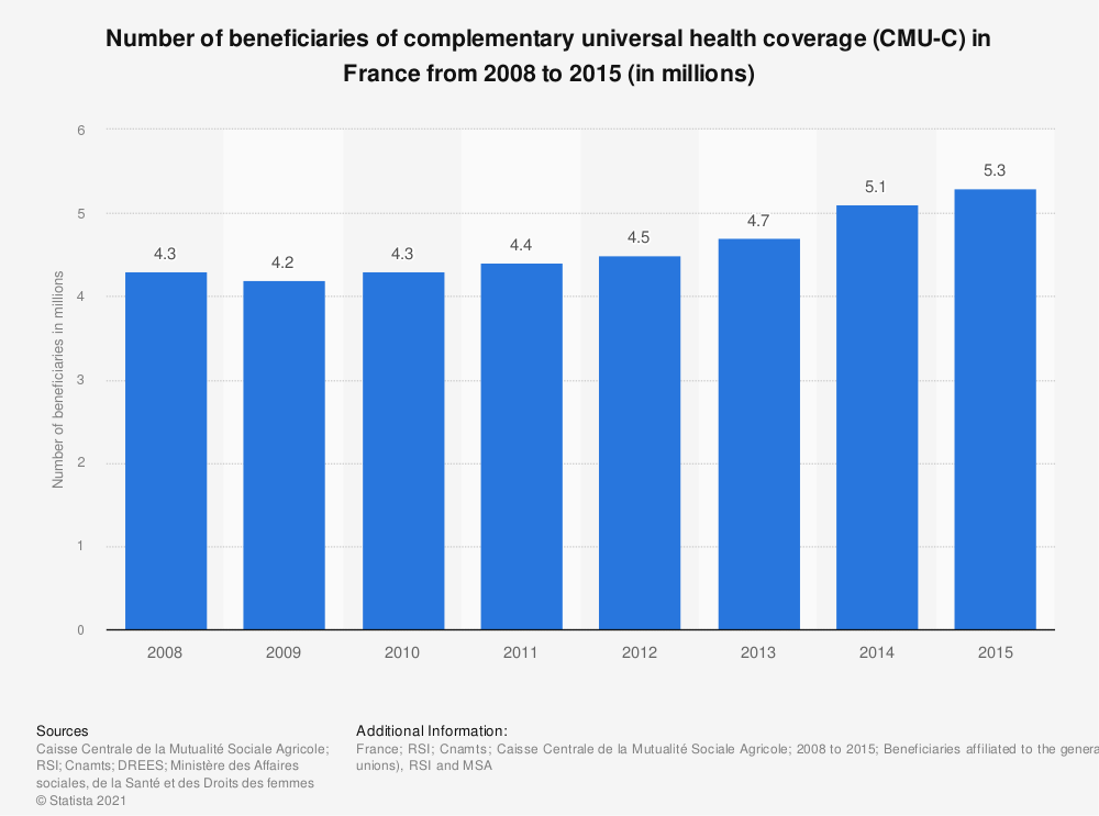 Statistic: Number of beneficiaries of complementary universal health coverage (CMU-C) in France from 2008 to 2015 (in millions) | Statista