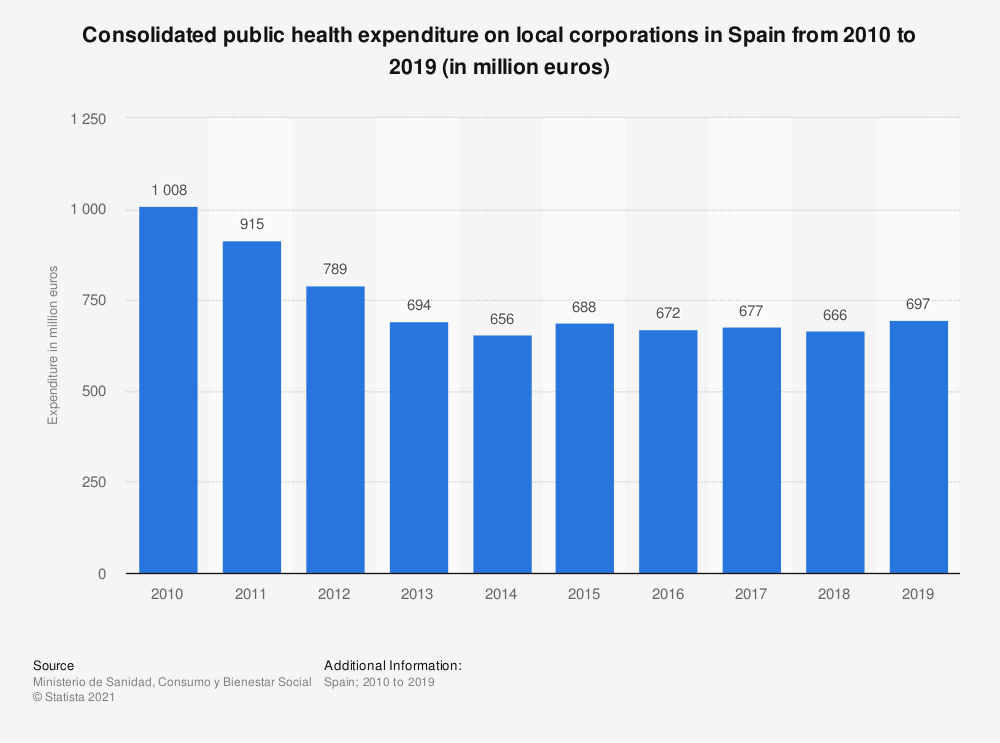 Statistic: Consolidated public health expenditure on local corporations in Spain from 2010 to 2015 (in million euros) | Statista