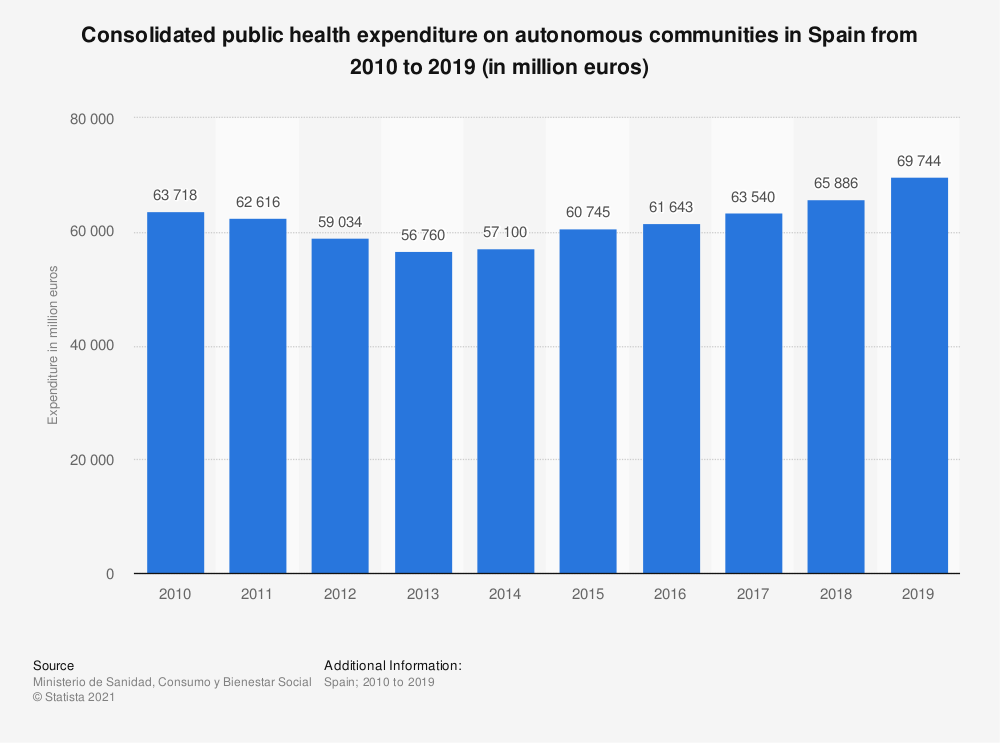 Statistic: Consolidated public health expenditure on autonomous communities in Spain from 2010 to 2015 (in million euros) | Statista
