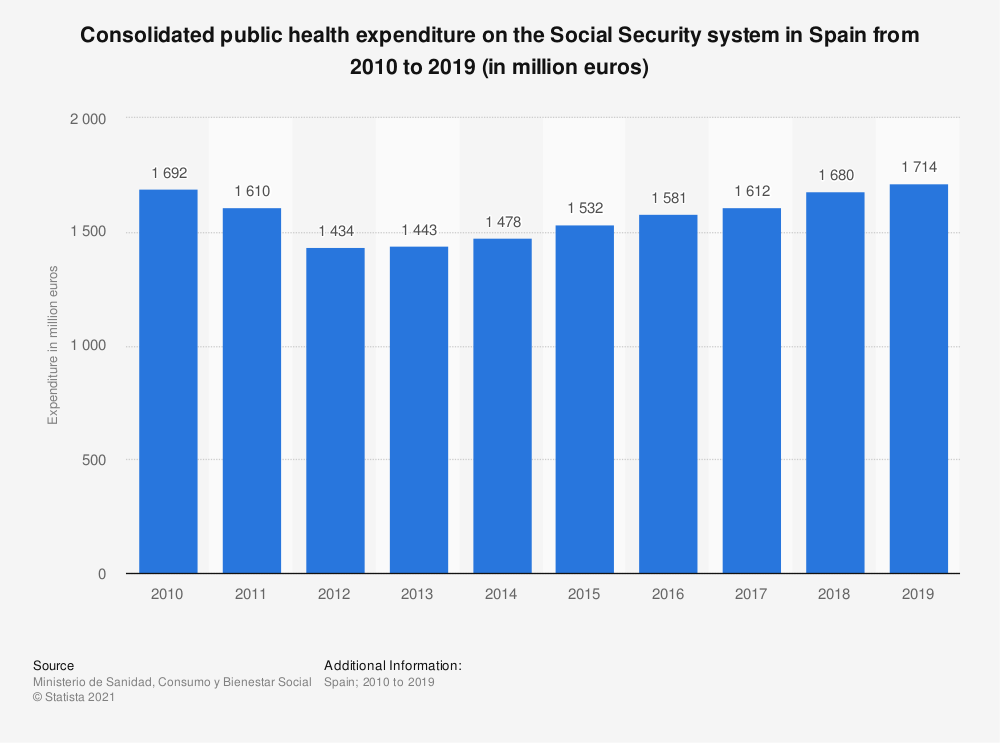 Statistic: Consolidated public health expenditure on the Social Security system in Spain from 2010 to 2015 (in million euros) | Statista