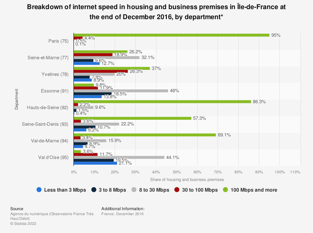 Statistic: Breakdown of internet speed in housing and business premises in Île-de-France at the end of December 2016, by department* | Statista