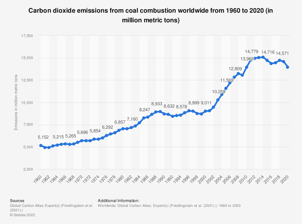 Statistic: Carbon dioxide emissions from coal combustion worldwide from 1971 to 2018 (in million metric tons) | Statista