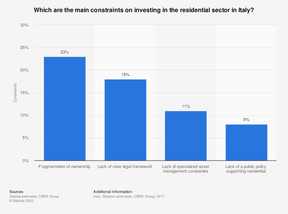 Statistic: Which are the main constraints on investing in the residential sector in Italy? | Statista