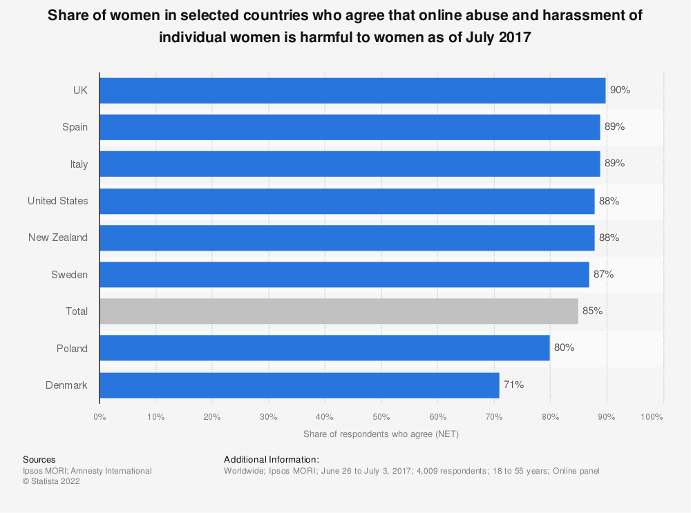 Statistic: Share of women in selected countries who agree that online abuse and harassment of individual women is harmful to women as of July 2017 | Statista