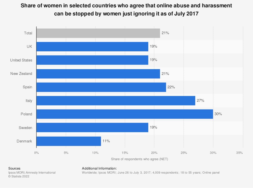 Statistic: Share of women in selected countries who agree that online abuse and harassment can be stopped by women just ignoring it as of July 2017 | Statista