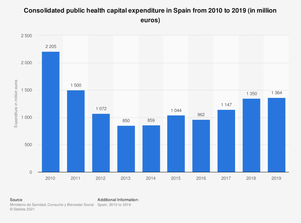 Statistic: Consolidated public health capital expenditure in Spain from 2010 to 2015 (in million euros) | Statista