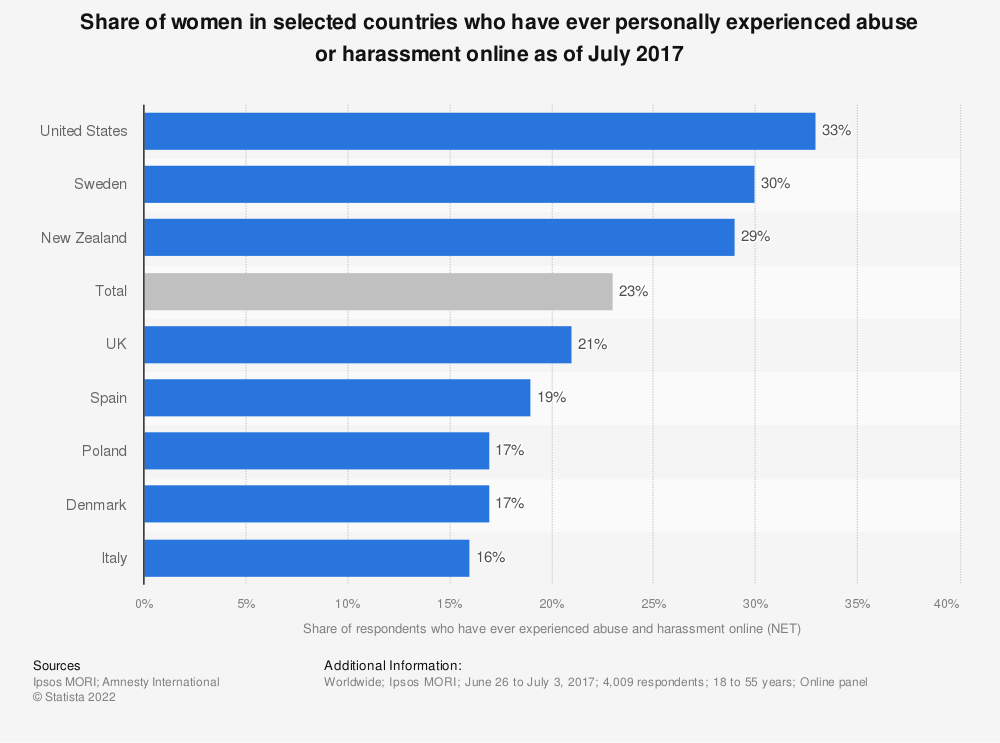 Statistic: Share of women in selected countries who have ever personally experienced abuse or harassment online as of July 2017 | Statista