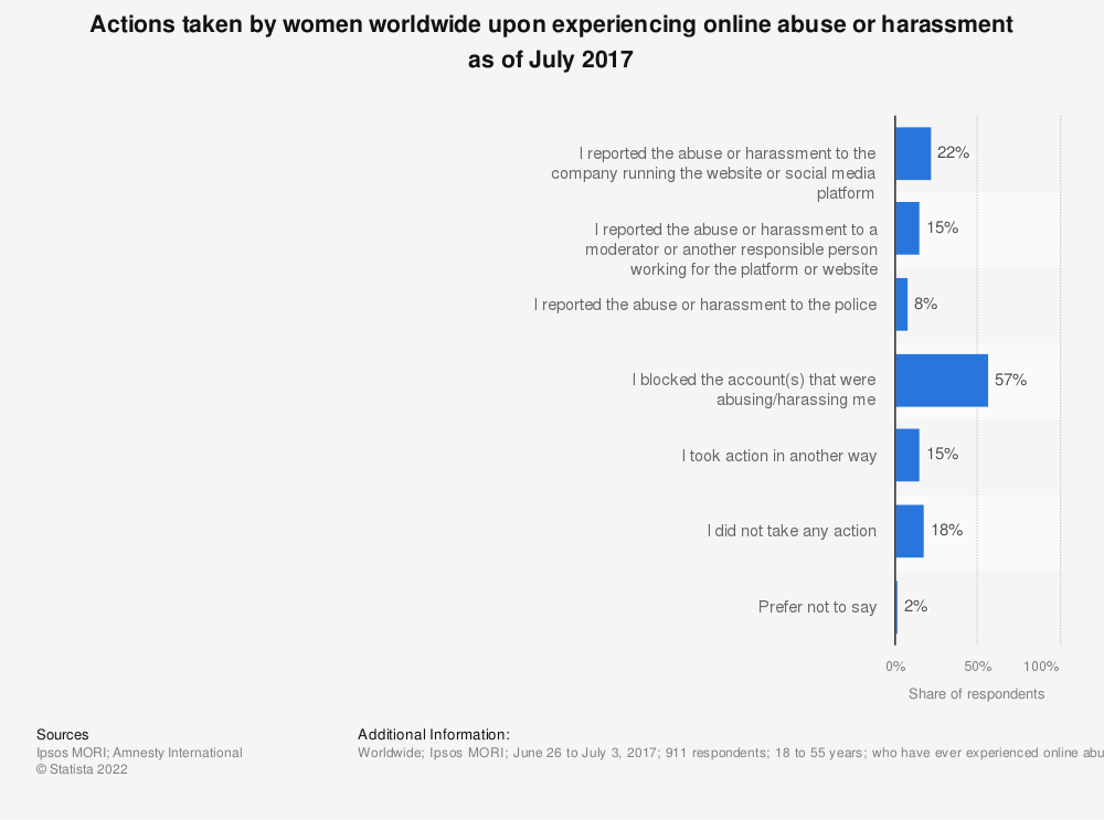 Statistic: Actions taken by women worldwide upon experiencing online abuse or harassment as of July 2017 | Statista