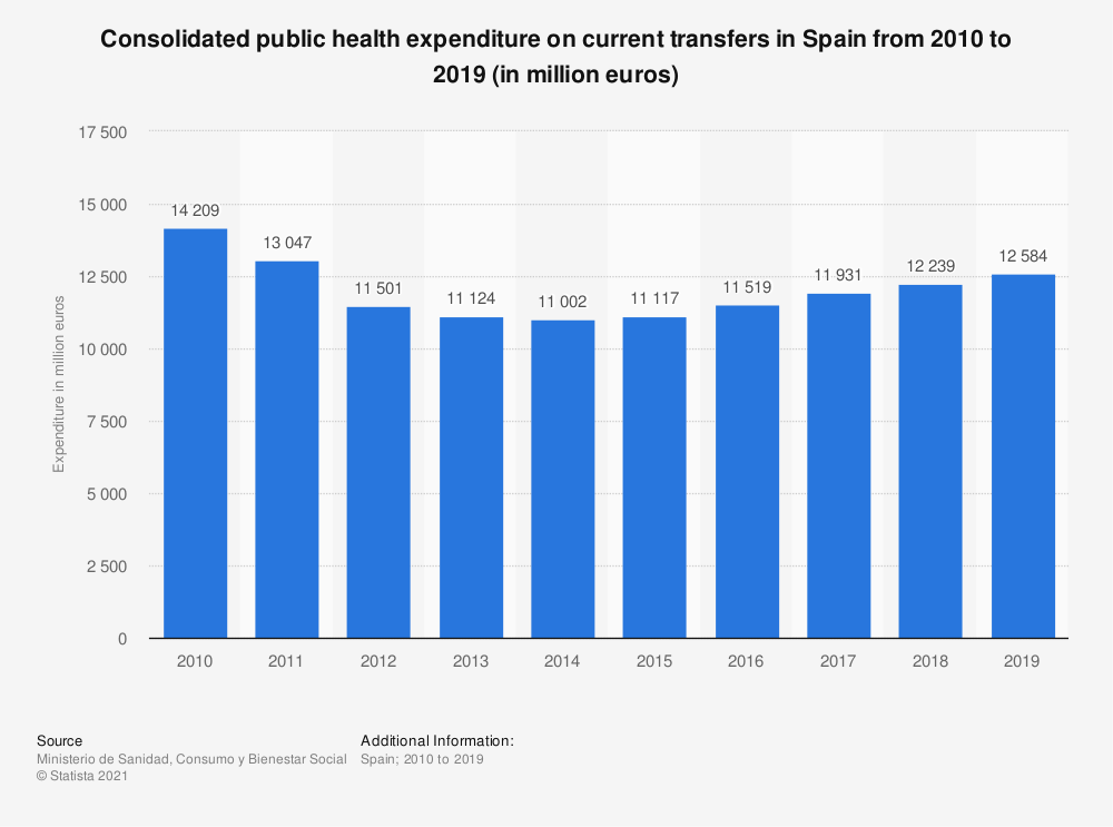 Statistic: Consolidated public health expenditure on current transfers in Spain from 2010 to 2015 (in million euros) | Statista
