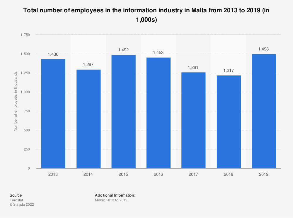 Statistic: Total number of employees in the information industry in Malta from 2013 to 2015 (in 1,000s) | Statista