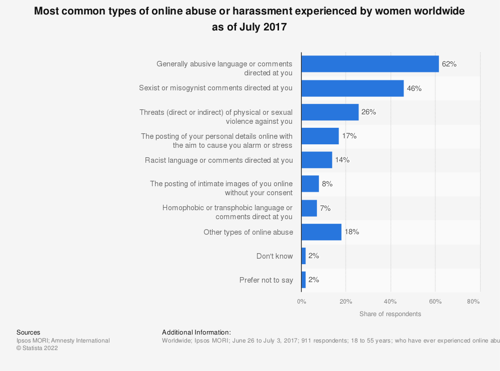 Statistic: Most common types of online abuse or harassment experienced by women worldwide as of July 2017 | Statista