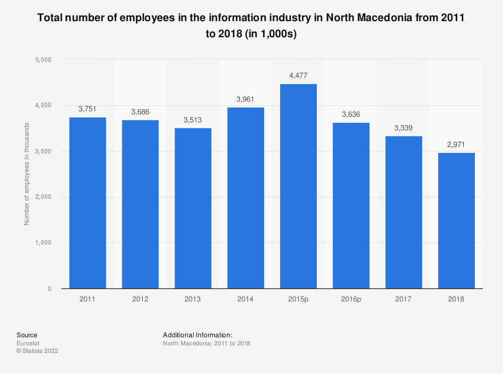 Statistic: Total number of employees in the information industry in North Macedonia from 2011 to 2015 (in 1,000s)   Statista