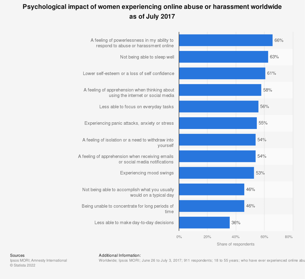 Statistic: Psychological impact of women experiencing online abuse or harassment worldwide as of July 2017 | Statista