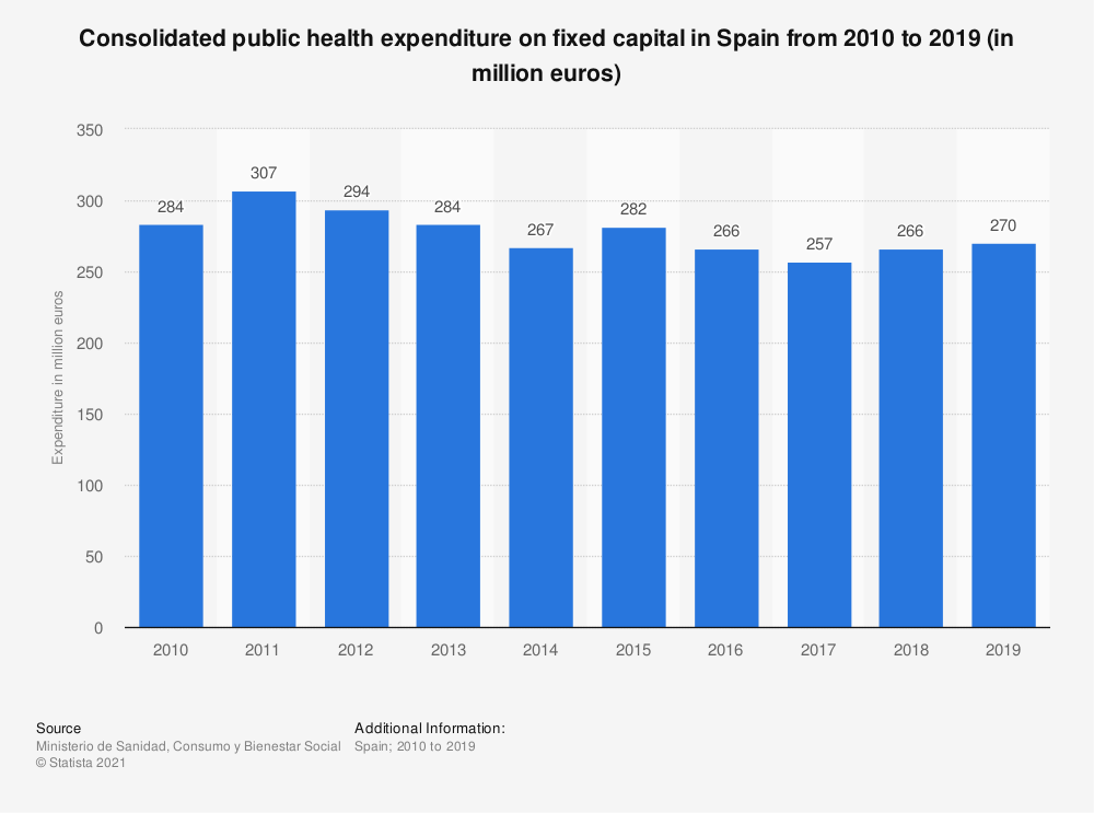 Statistic: Consolidated public health expenditure on fixed capital in Spain from 2010 to 2015 (in million euros) | Statista
