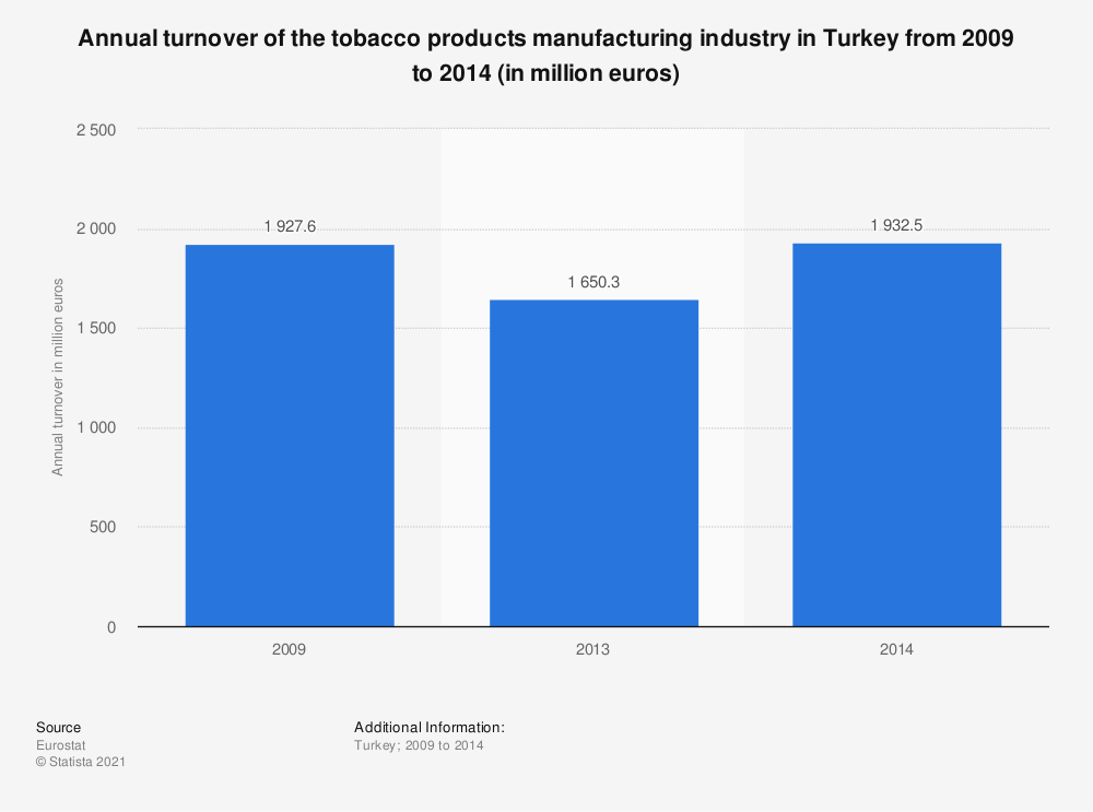 Statistic: Annual turnover of the tobacco products manufacturing industry in Turkey from 2009 to 2014 (in million euros) | Statista