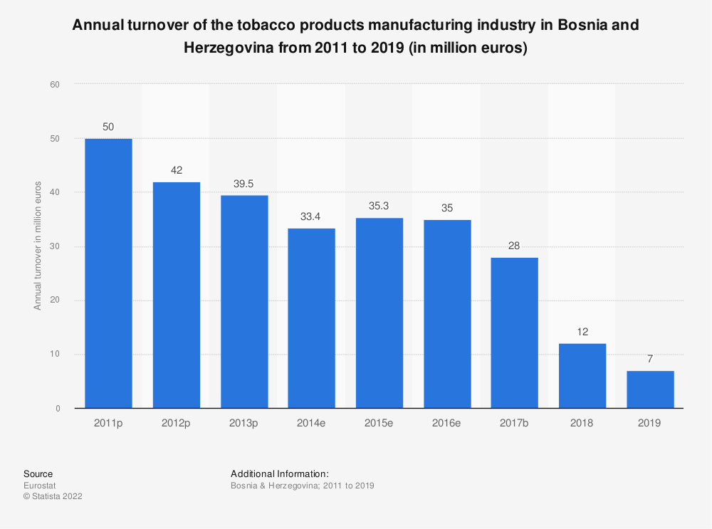 Statistic: Annual turnover of the tobacco products manufacturing industry in Bosnia and Herzegovina from 2011 to 2015 (in million euros) | Statista