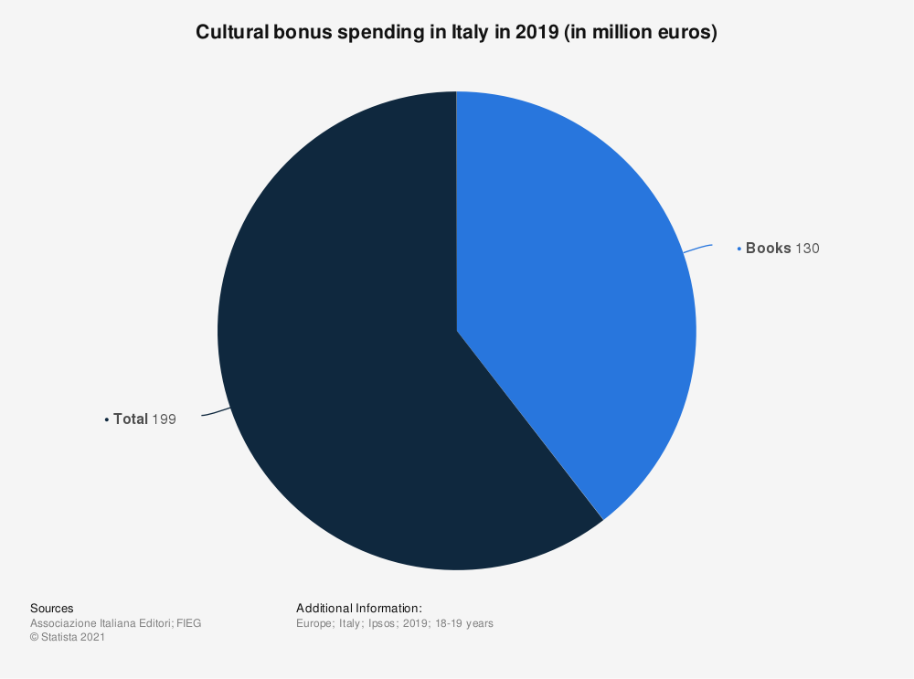 Statistic: Cultural bonus spending in Italy in 2019 (in million euros)   Statista