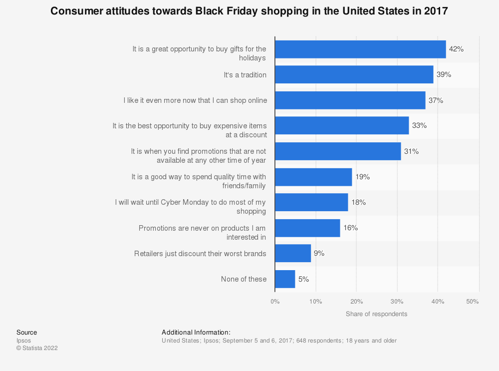Statistic: Consumer attitudes towards Black Friday shopping in the United States in 2017 | Statista