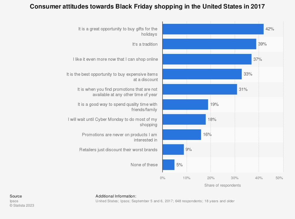 Black Friday: consumer attitudes U S  2017 | Statista