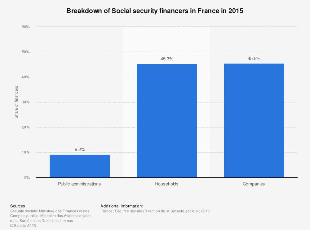 Statistic: Breakdown of Social security financers in France in 2015 | Statista
