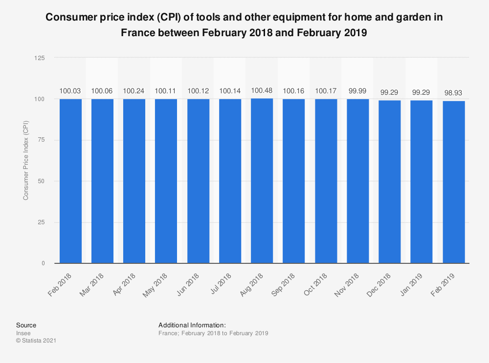 Statistic: Consumer price index (CPI) of tools and other equipment for home and garden in France between February 2018 and February 2019 | Statista