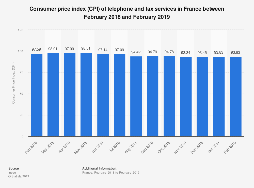Statistic: Consumer price index (CPI) of telephone and fax services in France between February 2018 and February 2019   Statista