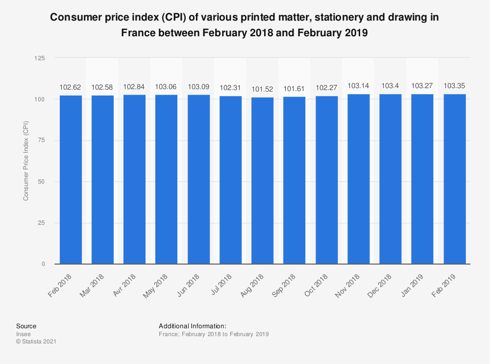 Statistic: Consumer price index (CPI) of various printed matter, stationery and drawing in France between February 2018 and February 2019 | Statista