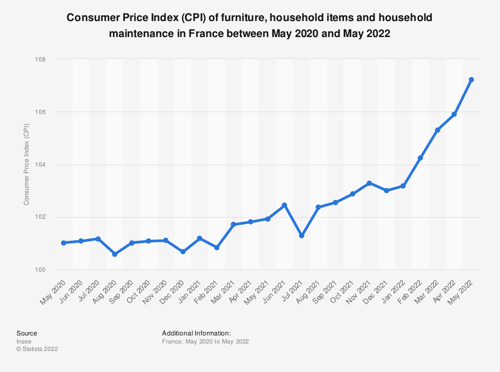 Statistic: Consumer price index (CPI) of furniture, household items and household maintenance in France between April 2016 and April 2017 | Statista