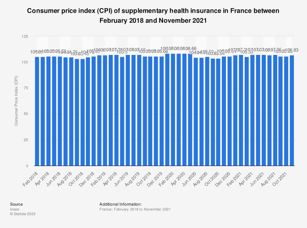 Statistic: Consumer price index (CPI) of supplementary health insurance in France between February 2018 and February 2019 | Statista