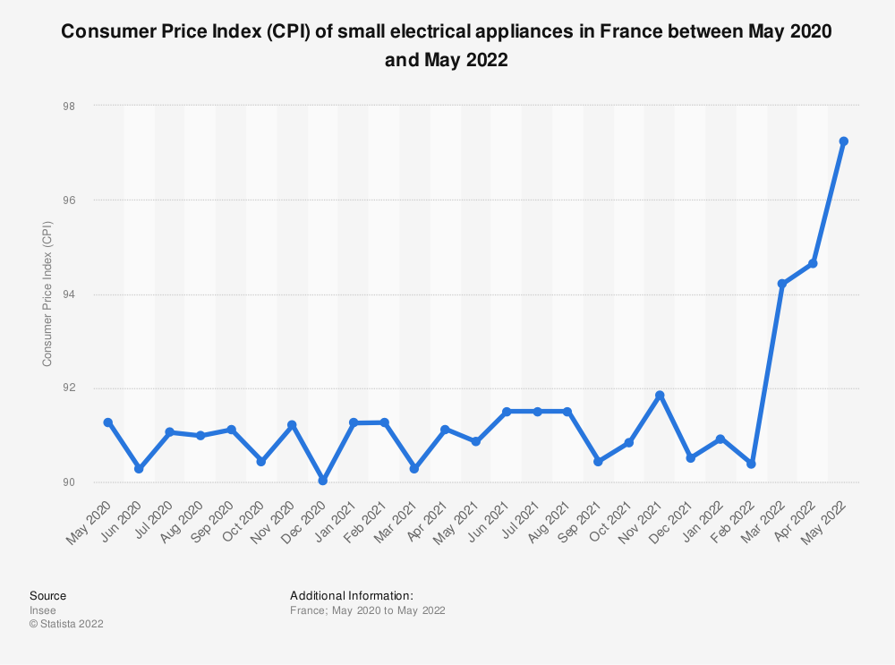 Statistic: Consumer price index (CPI) of small electrical appliances in France between March 2018 and March 2019 | Statista