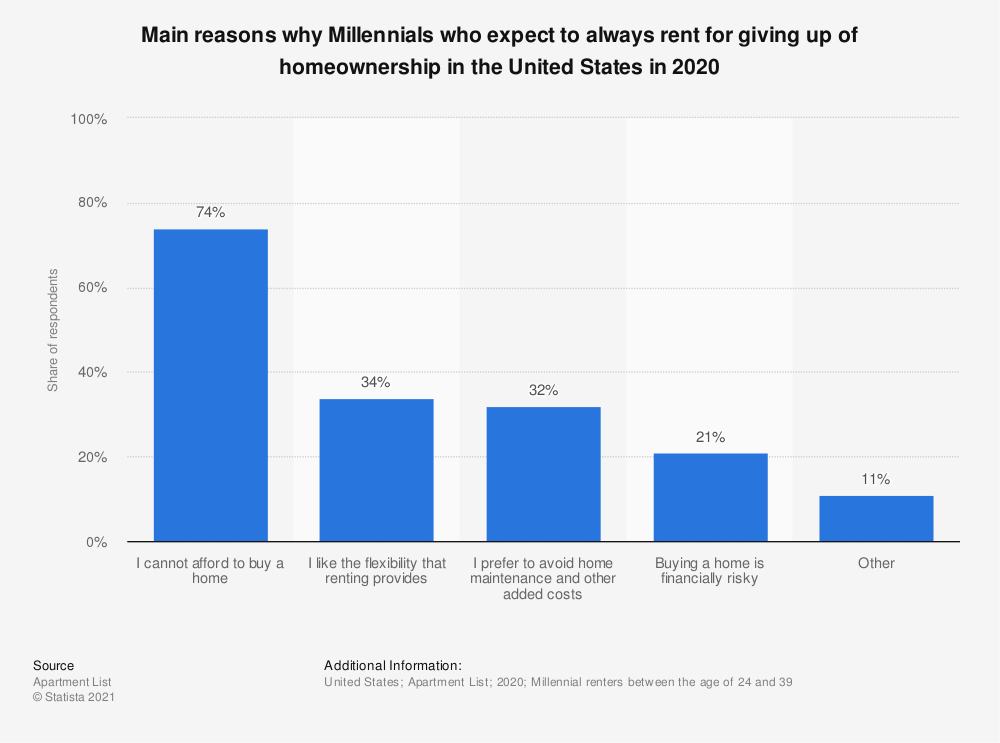 Statistic: Main challenges Millennials face in affording a home in the United States in 2017 | Statista