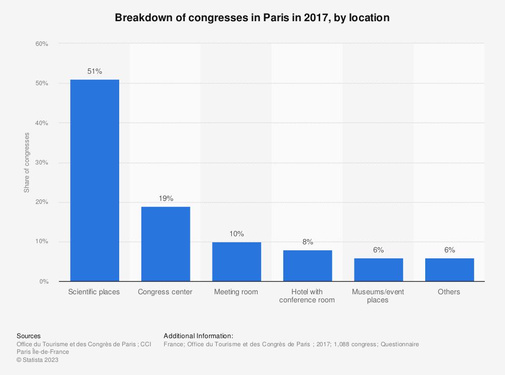Statistic: Breakdown of congresses in Paris in 2016, by location | Statista