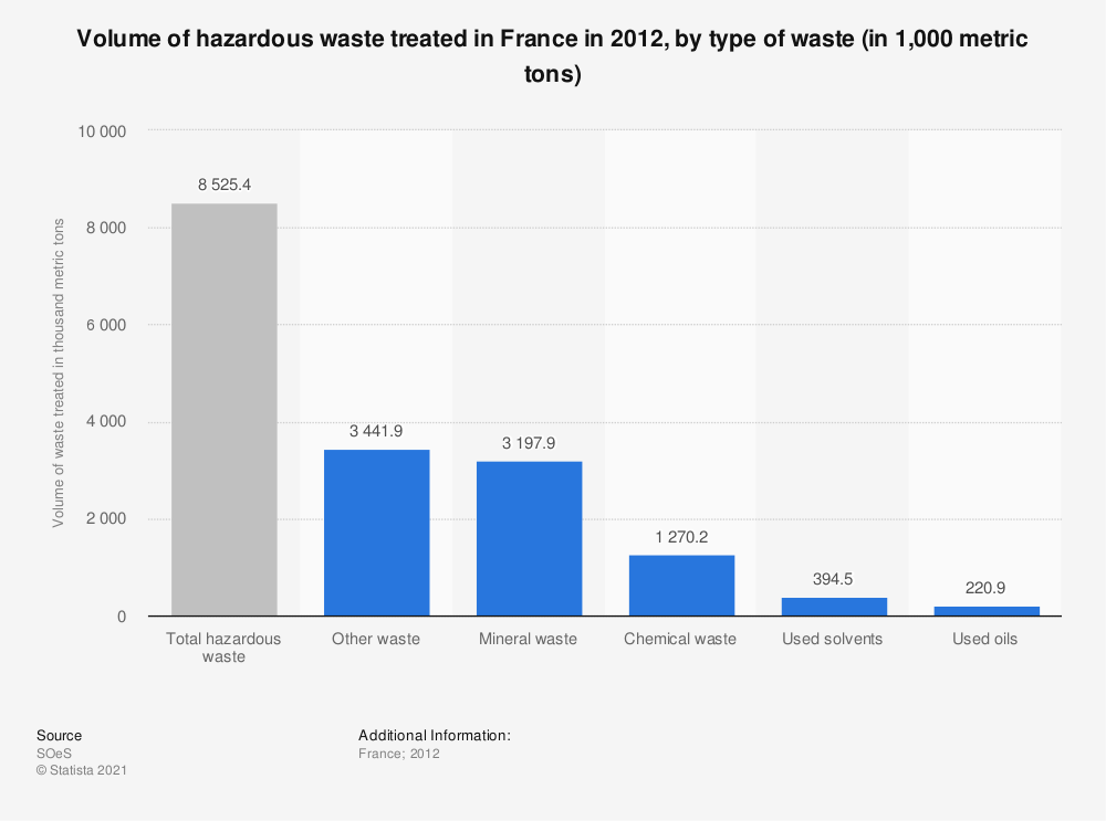 Statistic: Volume of hazardous waste treated in France in 2012, by type of waste (in 1,000 metric tons) | Statista