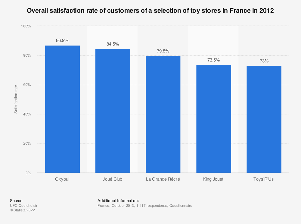 Statistic: Overall satisfaction rate of customers of a selection of toy stores in France in 2012 | Statista