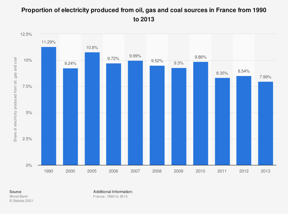 Statistic: Proportion of electricity produced from oil, gas and coal sources in France from 1990 to 2013 | Statista