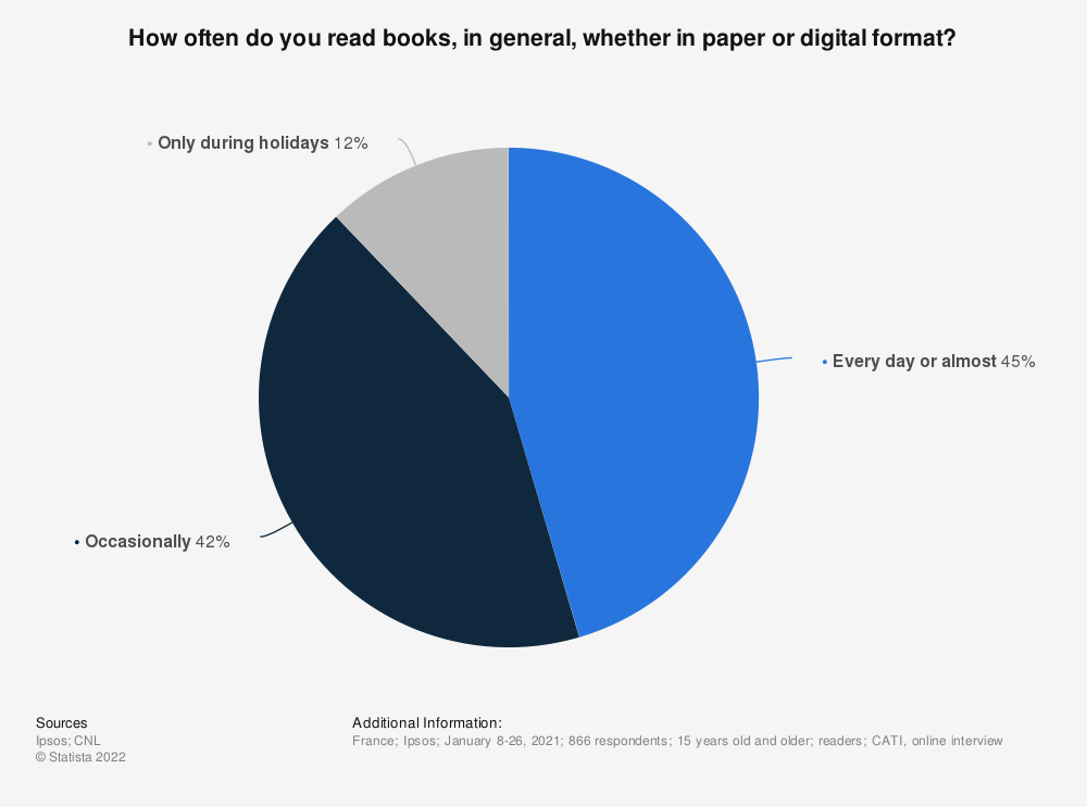 Statistic: How often do you read books, in general, whether in paper or digital format? | Statista