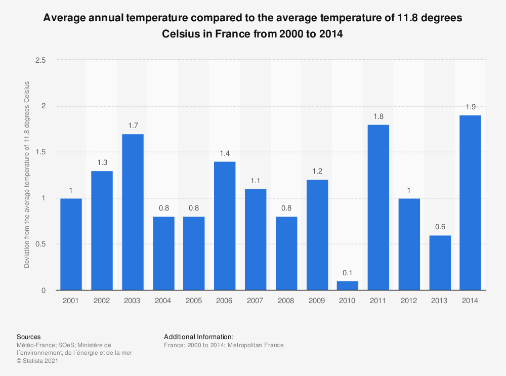 Statistic: Average annual temperature compared to the average temperature of 11.8 degrees Celsius in France from 2000 to 2014 | Statista