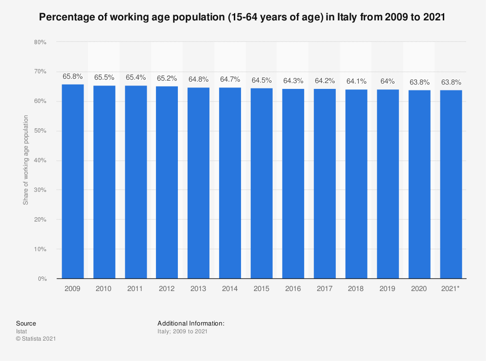 Statistic: Percentage of working age population (15-64 years of age) in Italy from 2009 to 2019 | Statista