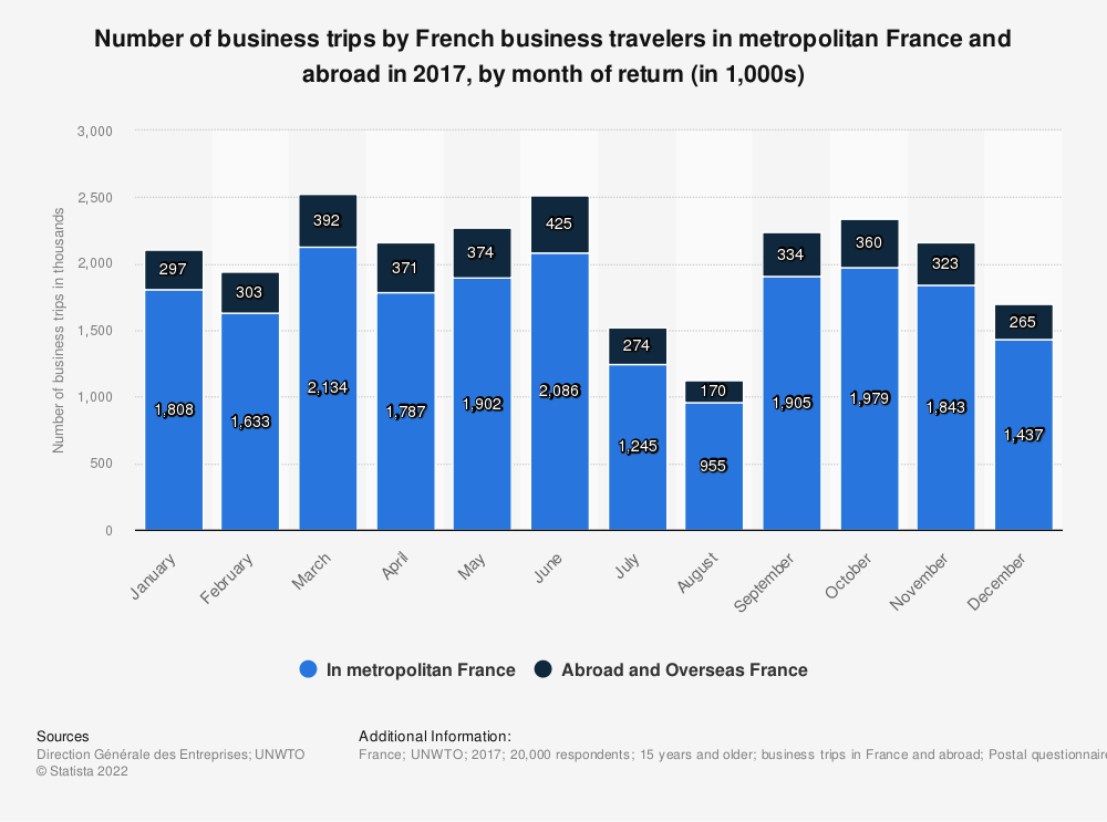 Statistic: Number of business trips by French business travelers in metropolitan France and abroad in 2016, by month of return (in 1,000s) | Statista