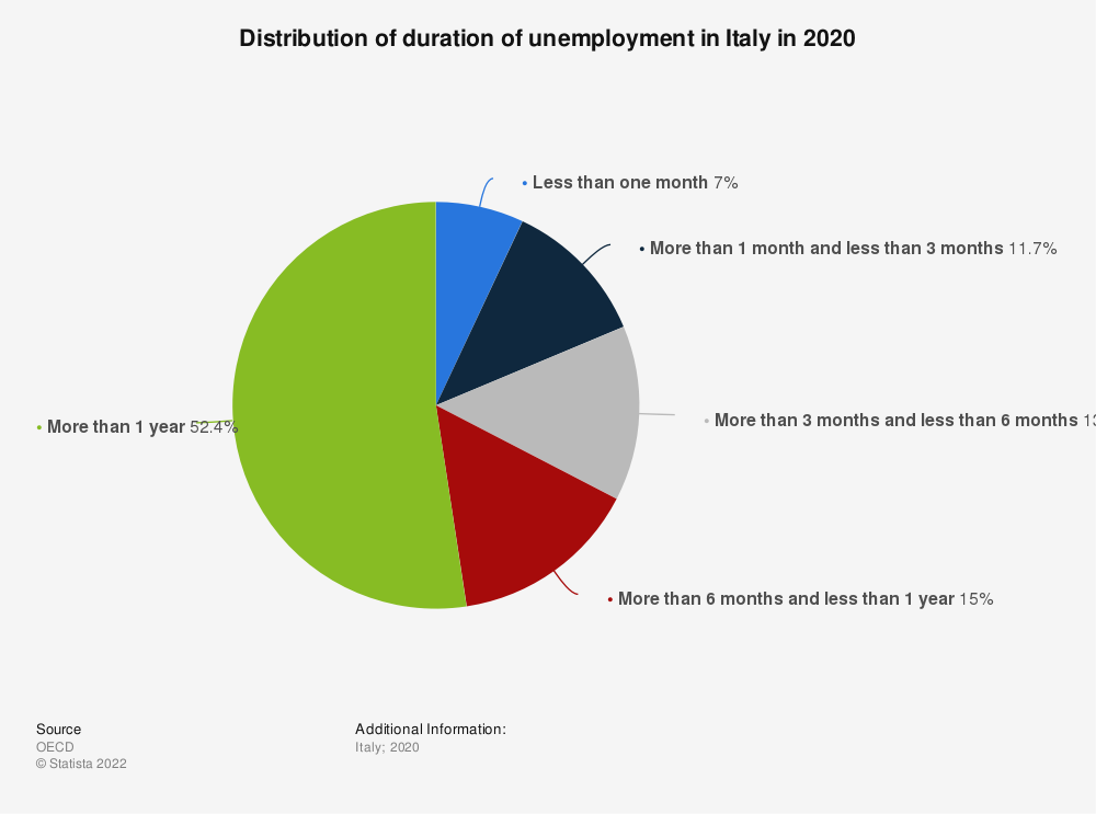 Statistic: Distribution of duration of unemployment in Italy in 2018 | Statista