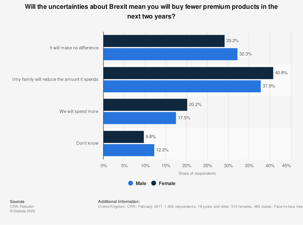 Statistic: Will the uncertainties about Brexit mean you will buy fewer premium products in the next two years? | Statista