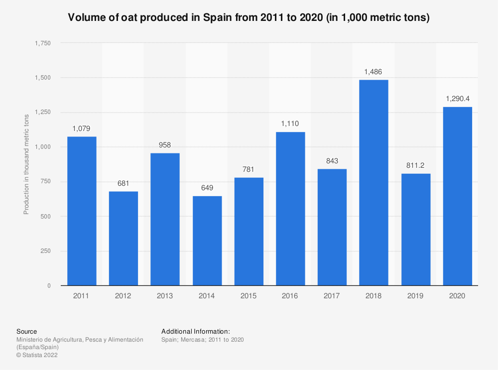 Statistic: Volume of oat produced in Spain from 2011 to 2018 (in 1,000 metric tons) | Statista