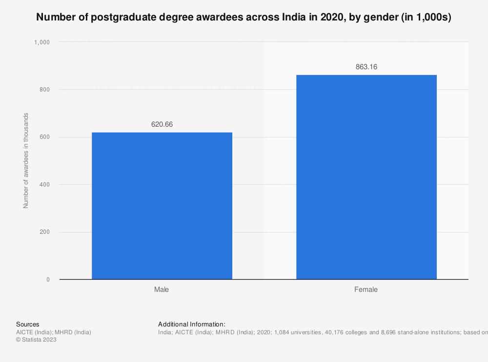 Statistic: Number of postgraduate degree awardees across India in 2019, by gender (in 1,000s) | Statista