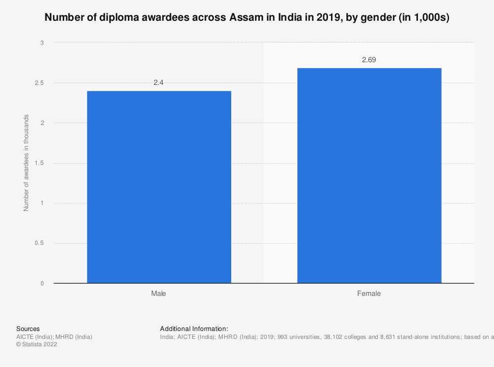 Statistic: Number of diploma awardees across Assam in India in 2019, by gender (in 1,000s)   Statista