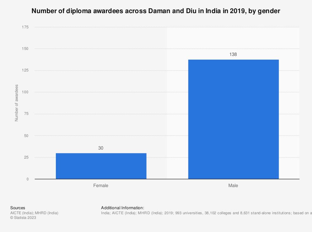 Statistic: Number of diploma awardees across Daman and Diu in India in 2019, by gender   Statista